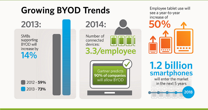 Why BYOD is failing now, LifeSocial
