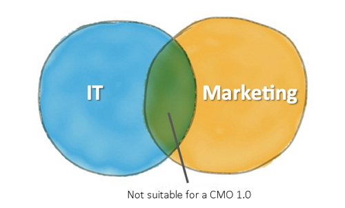 A CMO and a Psychologist walk into a bar