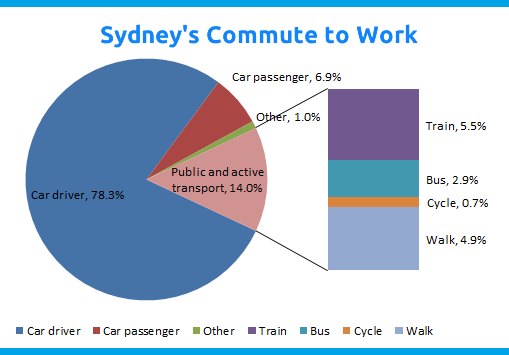 Sydneys commute to work, LifeSocial